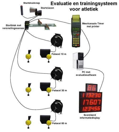 schema van atletiek tijdmeting