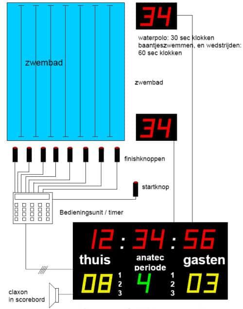 schema van de tijdwaarneming voor wedstrijdzwemmen