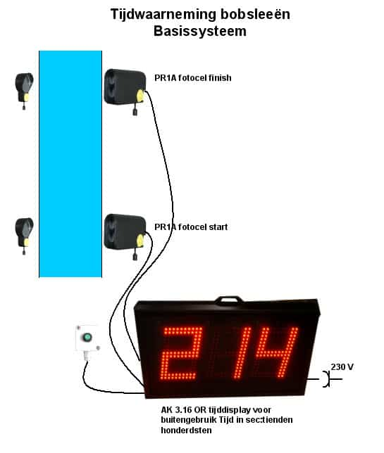 schema van bobslee tijdmeting
