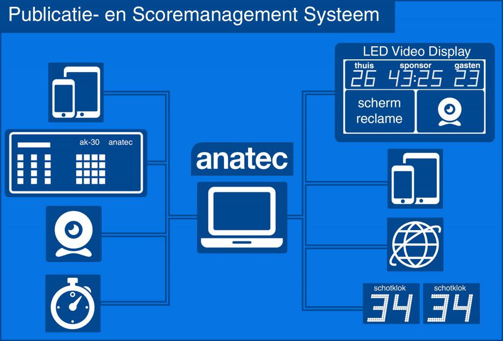 met het publicatie en score management systeem koppelt u uw LED video displays, scoreborden, tijdwaarneming, schotklokken etc.