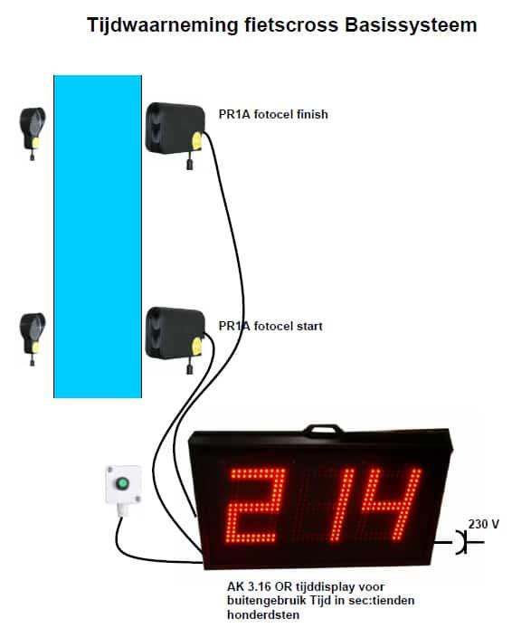 tijdwaarnemings schema voor BMX