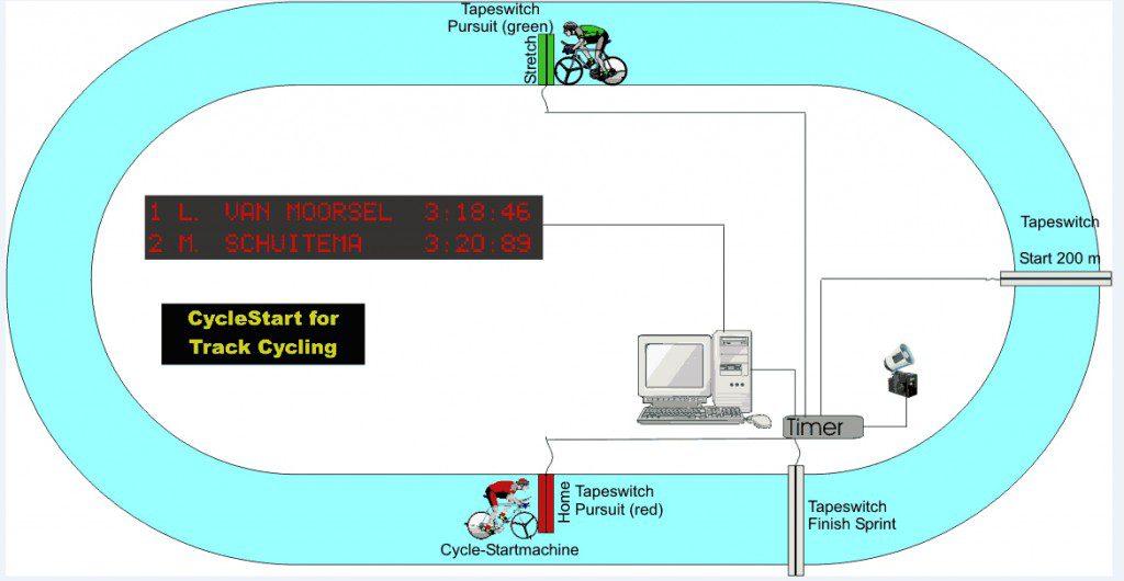 schema van tijdwaarneming voor baanwielrennen